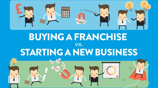 Starting Business vs Franch