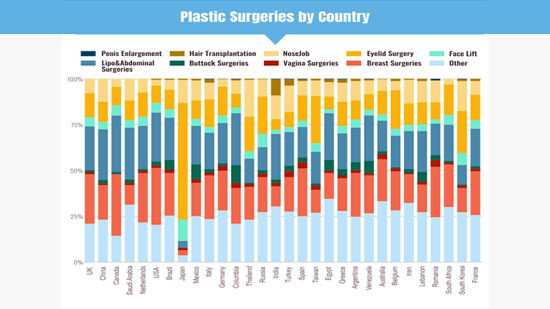 Cosmetic Surgery world
