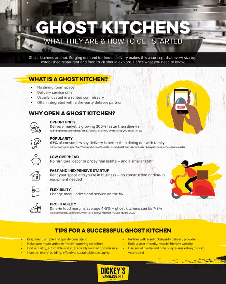 Ghost-Kitchens-Infographic